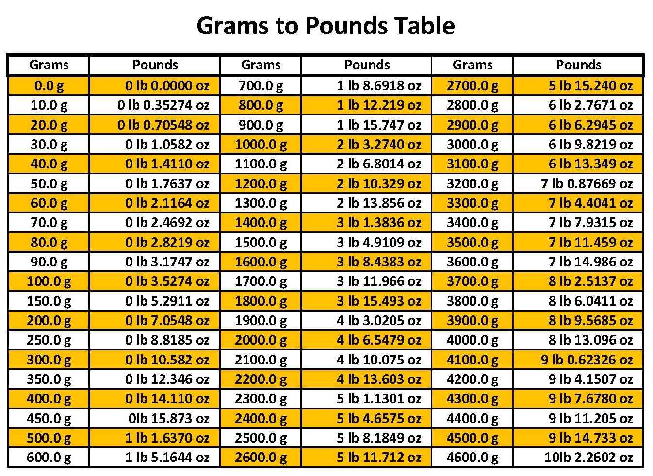 Submitting A Sample Please Use Chart Below To Send The Appropriate Quantity
